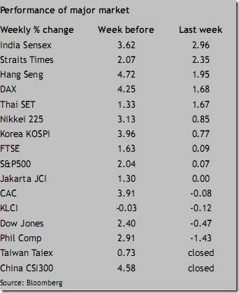 asia stockmarket performance