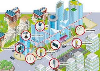 Dự án xây dựng thành phố thông minh trong tương lai qua hệ thống thông tin đại lý