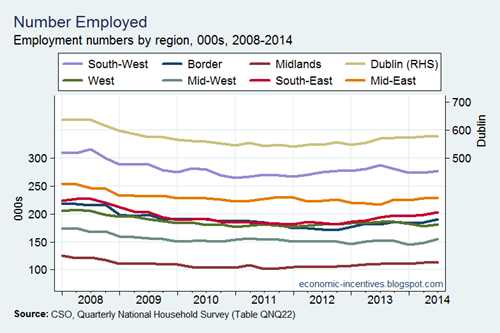 Employment by Region