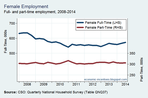 Female employment by FT and PT