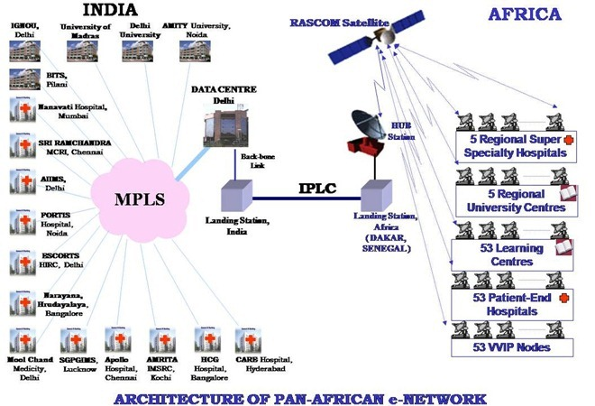 Pan-African-e-Network-India-IT-Space-Technology-03