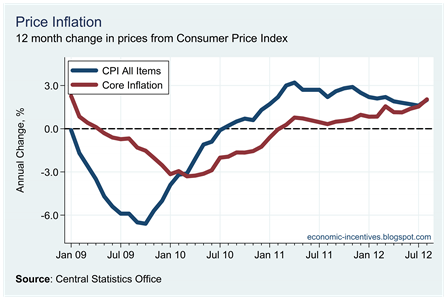 Core Inflation August 2012