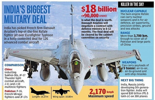 Rafale better than F35, F18, Eurofighter, Gripen