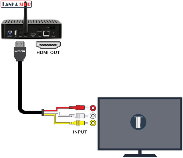 Cáp chuyển đổi HDMI sang AV 3 RCA