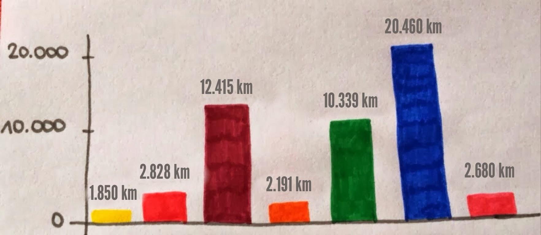 afstand kilometers rond de aarde