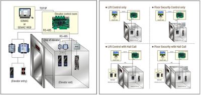 Giải pháp kiểm soát ra vào thang máy sử dụng thẻ cảm ứng