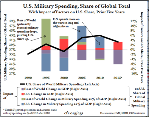 006 us military spending share of global total copy