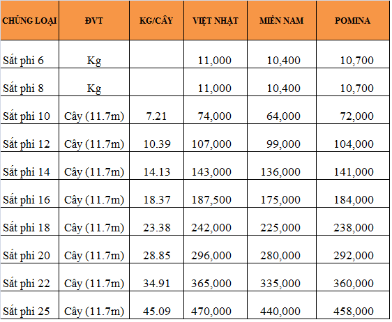 Đại lý bán sắt thép Việt Nhật