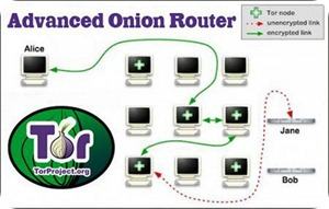 Advanced Onion Router