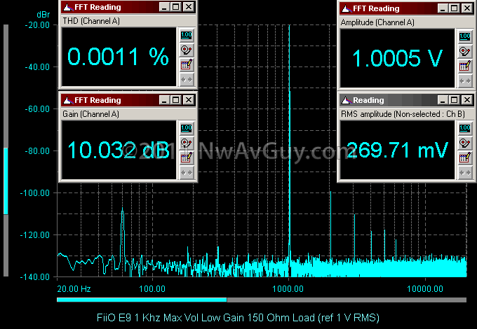 FiiO E9 1 Khz Max Vol Low Gain 150 Ohm Load (ref 1 V RMS)