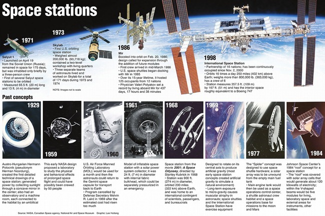 Prominent designs of Space Stations