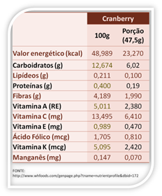 image_thumb1 Frutas Vermelhas - CRANBERRY: Propriedades Nutricionais dos Alimentos