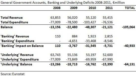 Banking and Underlying Deficits