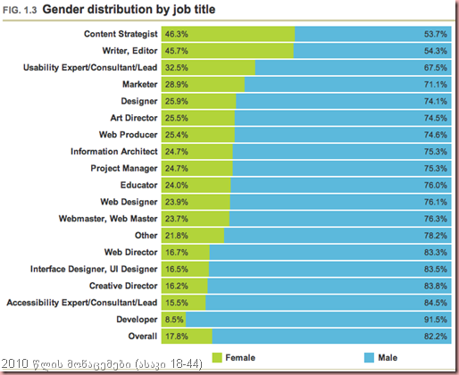 A-List-Apart-Job-titles-by-gender