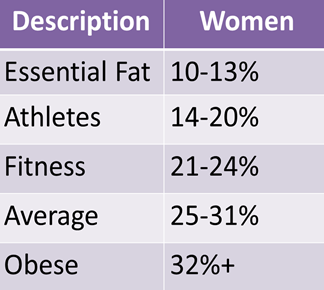 Body Fat Chart - Click to learn more about what it means and how to measure