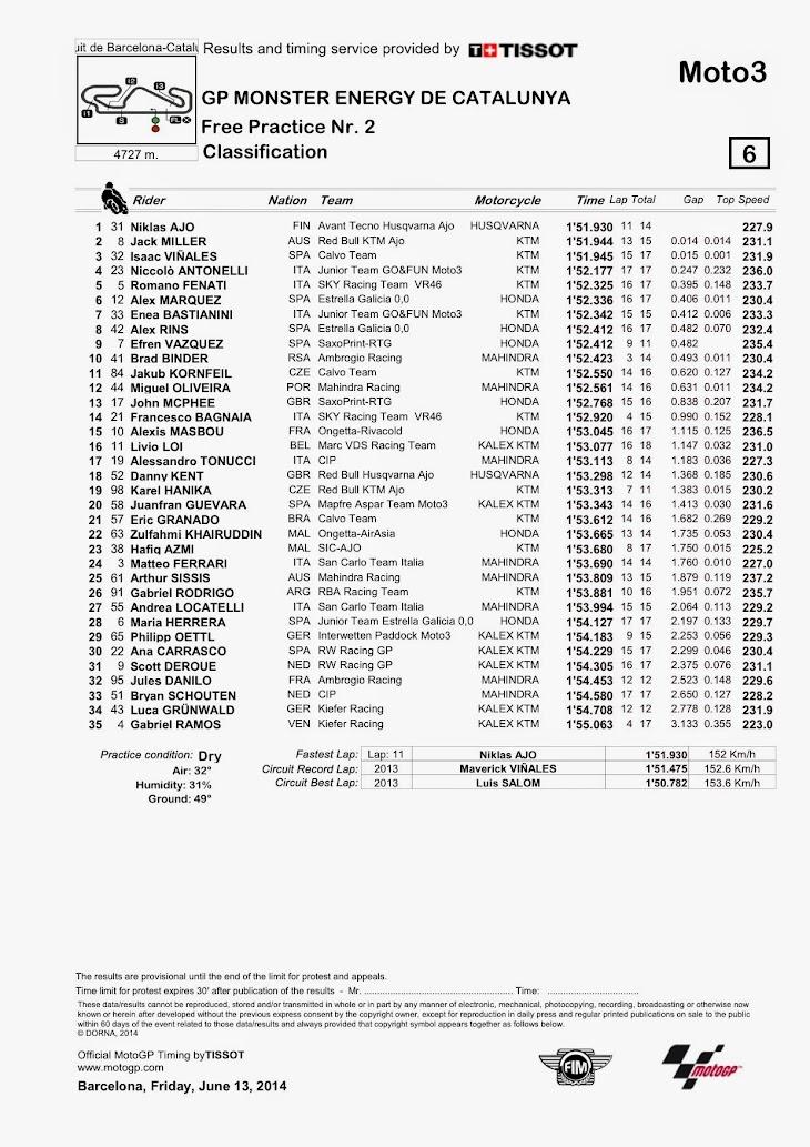 moto3-fp2-2014cata.jpg