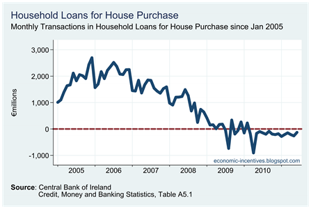 Household Loans for House Purchase (Transactions)