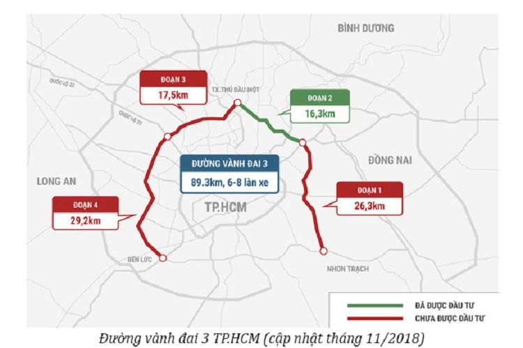 Đường Vành Đai 3 Thành Phố Hồ Chí Minh 2