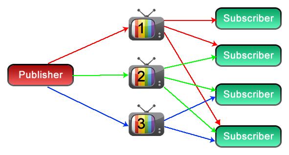 HTML5 WebSockets in ColdFusion 10: Full Workflow Diagram - DZone Web Dev
