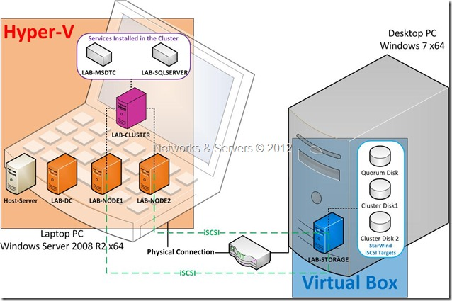 Virtualization Lab 1