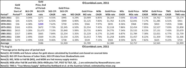 The Econ Ideal: Valuing Gold From Inflation and Money Supply Growth