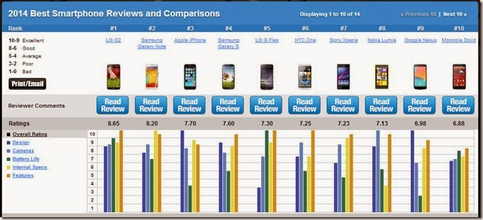 Smartphones Review 2014  Best Smartphone  Top 10 Smartphones Comparisons - TopTenREVIEWS - Google Chrome 26.03.2014 105532