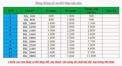 model tháp hấp phụ xử lý khí thải