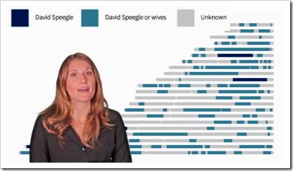 朱莉格兰卡解释了David Speatge DNA片段的识别