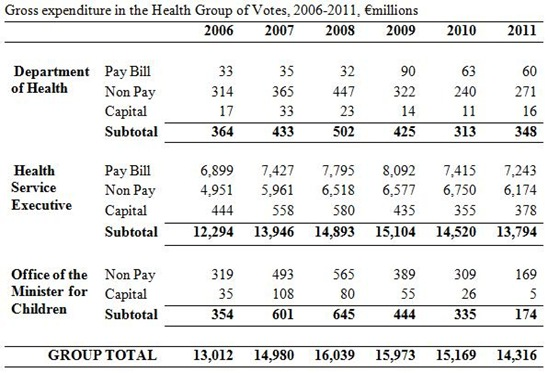 Gross Expenditure Health Group