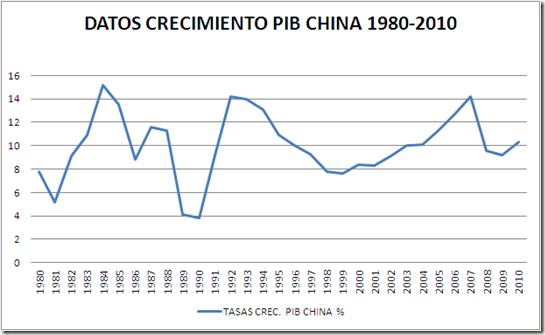 DATOS TASAS CRECIMIENTO PIB CHINA 1980-2010