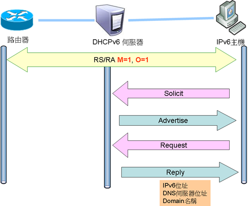 stateful_dhcp1