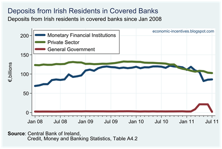 Irish Resident Deposits in Covered Banks