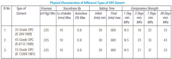 ONLINE CIVIL ENGINEERING: ORDINARY PORTLAND CEMENT