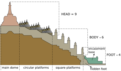 Borobudur-Half-Cross-Section