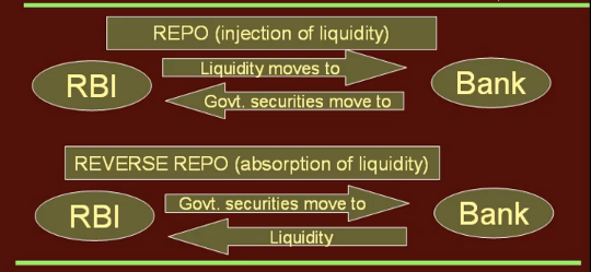 best-repo-and-reverse-repo-rate-definition-chart-acc-rbi-rajan-chartered-accountant-finance