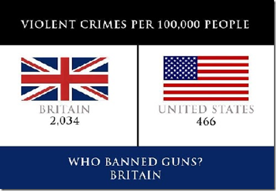 Violent crimes US Britain