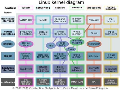 Linux_kernel_diagram