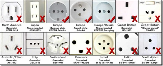 Electric Socket and Plug Outlet and Voltage Information for Rwanda