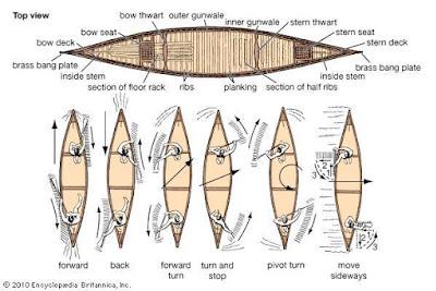 Chuyên mục hướng dẫn chèo thuyền mùa mưa