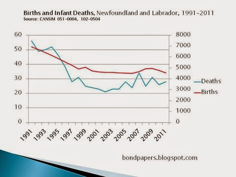 Libe births and infant deaths
