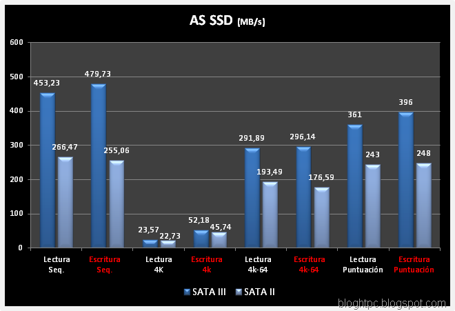 AS-SSD-COMPARATIVA -SATA
