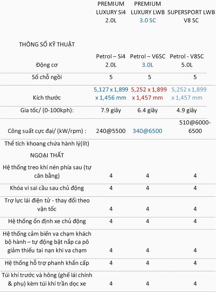 Thông số kỹ thuật xe Jaguar XJL Premium Luxury LWB 01