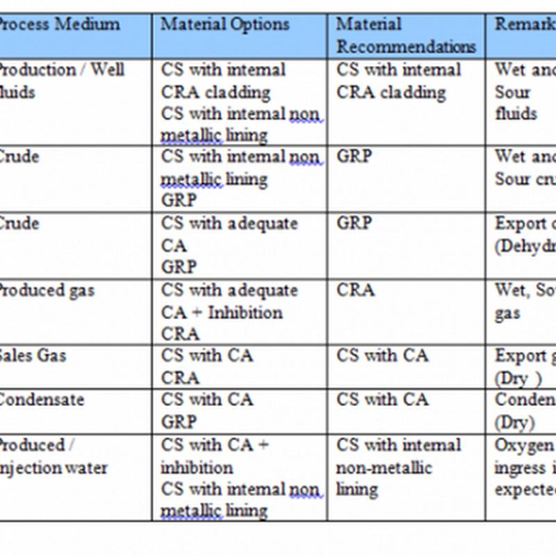 PIPELINE CRACK PROPAGATION | Subsea Pupeline Engineering