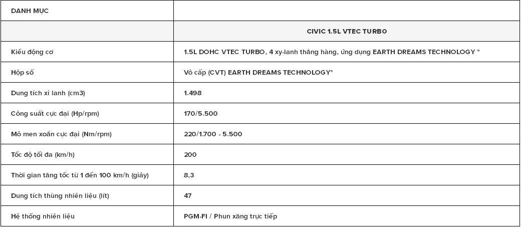 Thông số kỹ thuật Xe Ô Tô Honda Civic Thế Hệ Mới 01