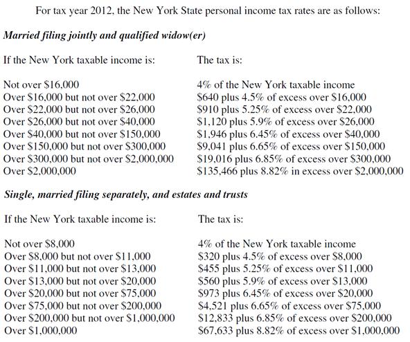 H-1B Work Visa USA: 2012