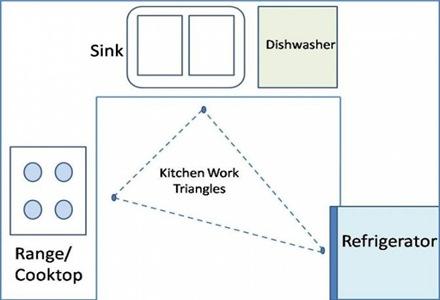 diseño-del-triangulo-de-trabajo-en-las-cocinas