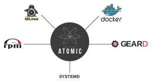 Red Hat Project Atomic Introduction