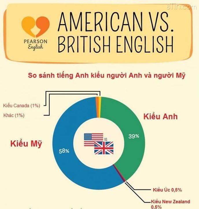 [TIP] Pearson English vừa chia sẻ khác biệt về sự phổ biến