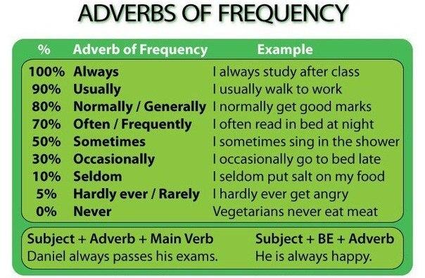 wann adverb in englisch