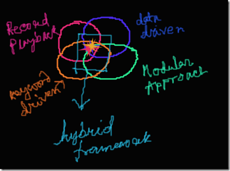 Theoretical concept of Hybrid Framework